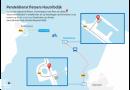 Nog drie maanden pendeldienst over Houtribdijk